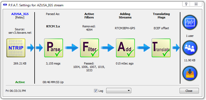 PFAT, Used to create multiple streams - SNIP Support