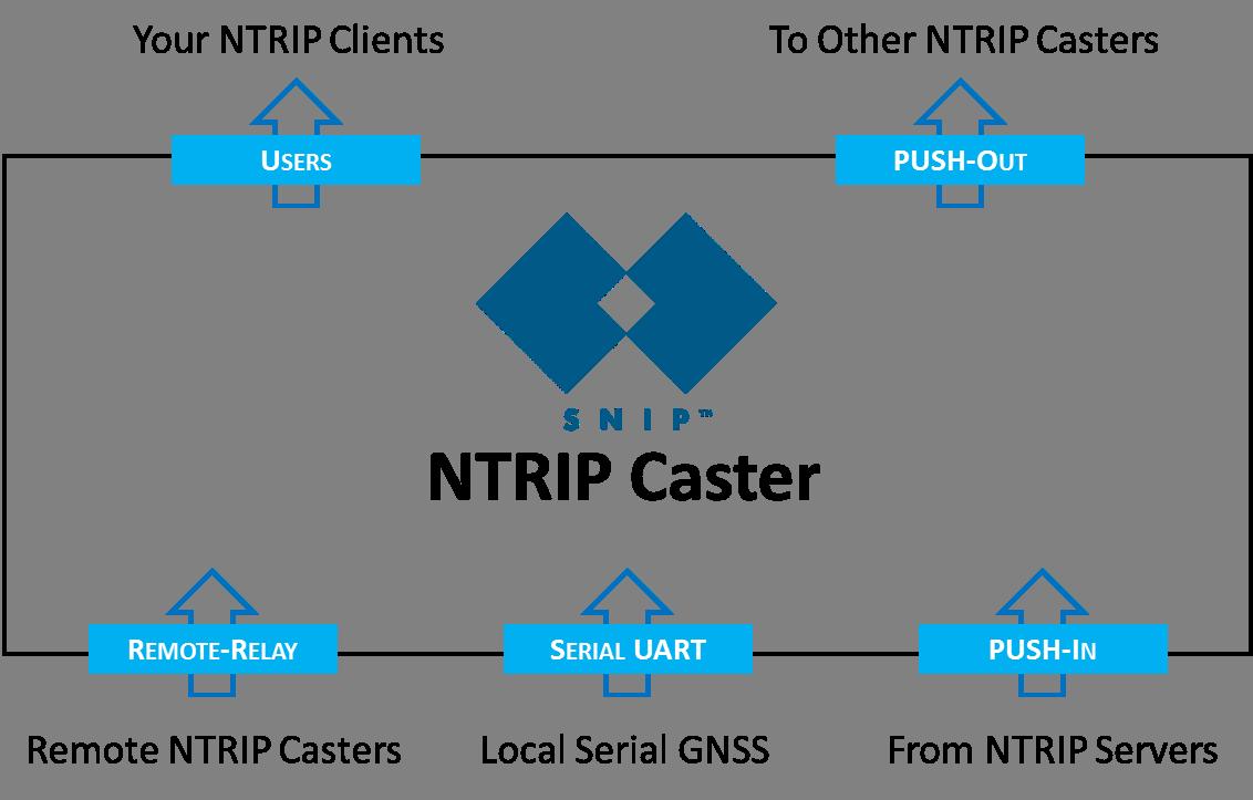 snipstockdiagram